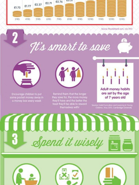4 Easy Steps To Help Children Understand The Value Of Money Infographic