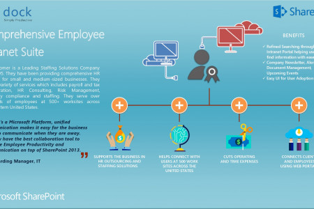 Dock Case Study - Comprehensive Employee Intranet Suite for HR Staffing Solutions Infographic