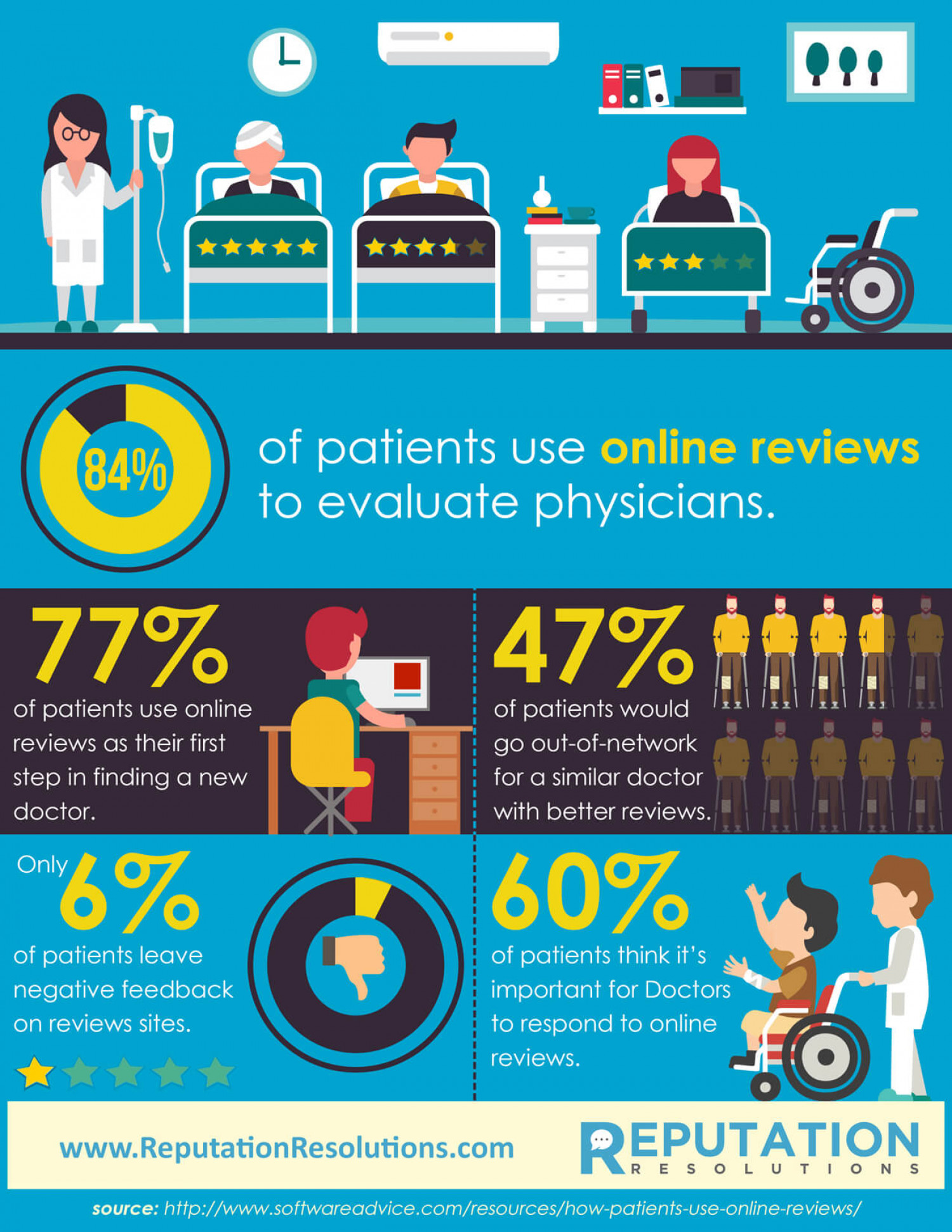Doctor & Healthcare Review Statistics Infographic