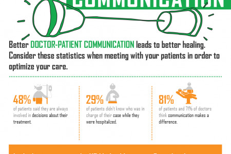 Doctor Patient Communication Infographic