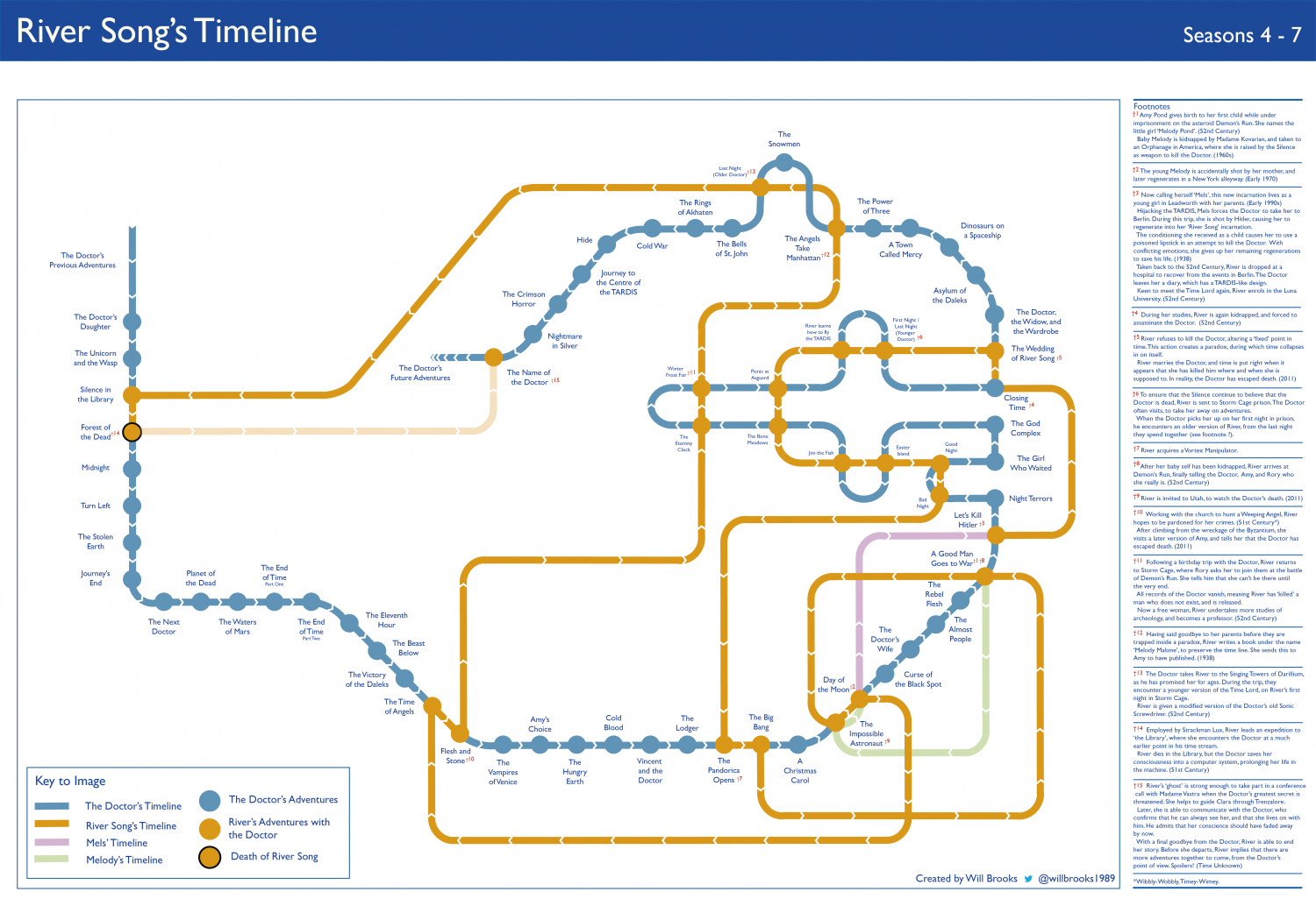 Doctor Who - River Song Timeline, Series 4 - 7 Infographic