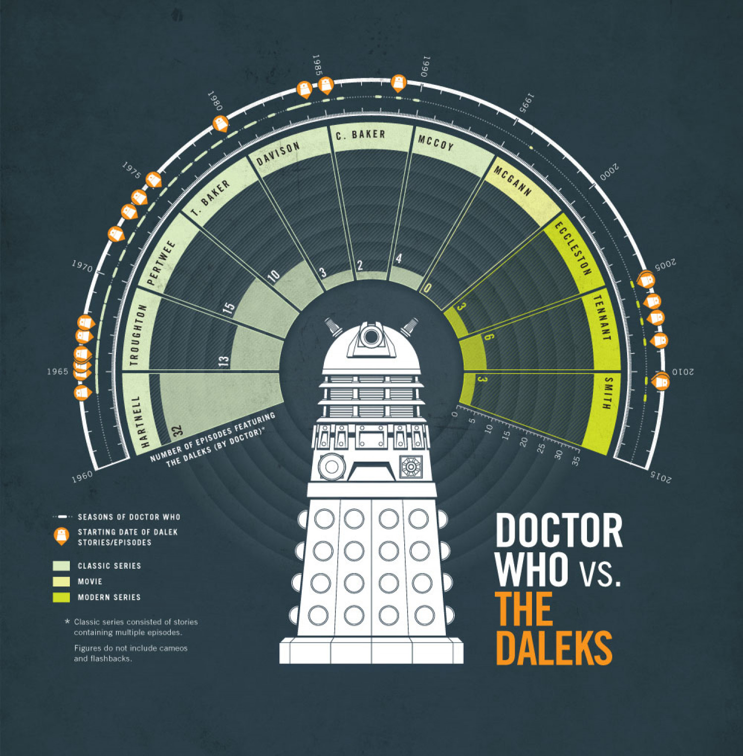 Doctor Who vs The Daleks Infographic