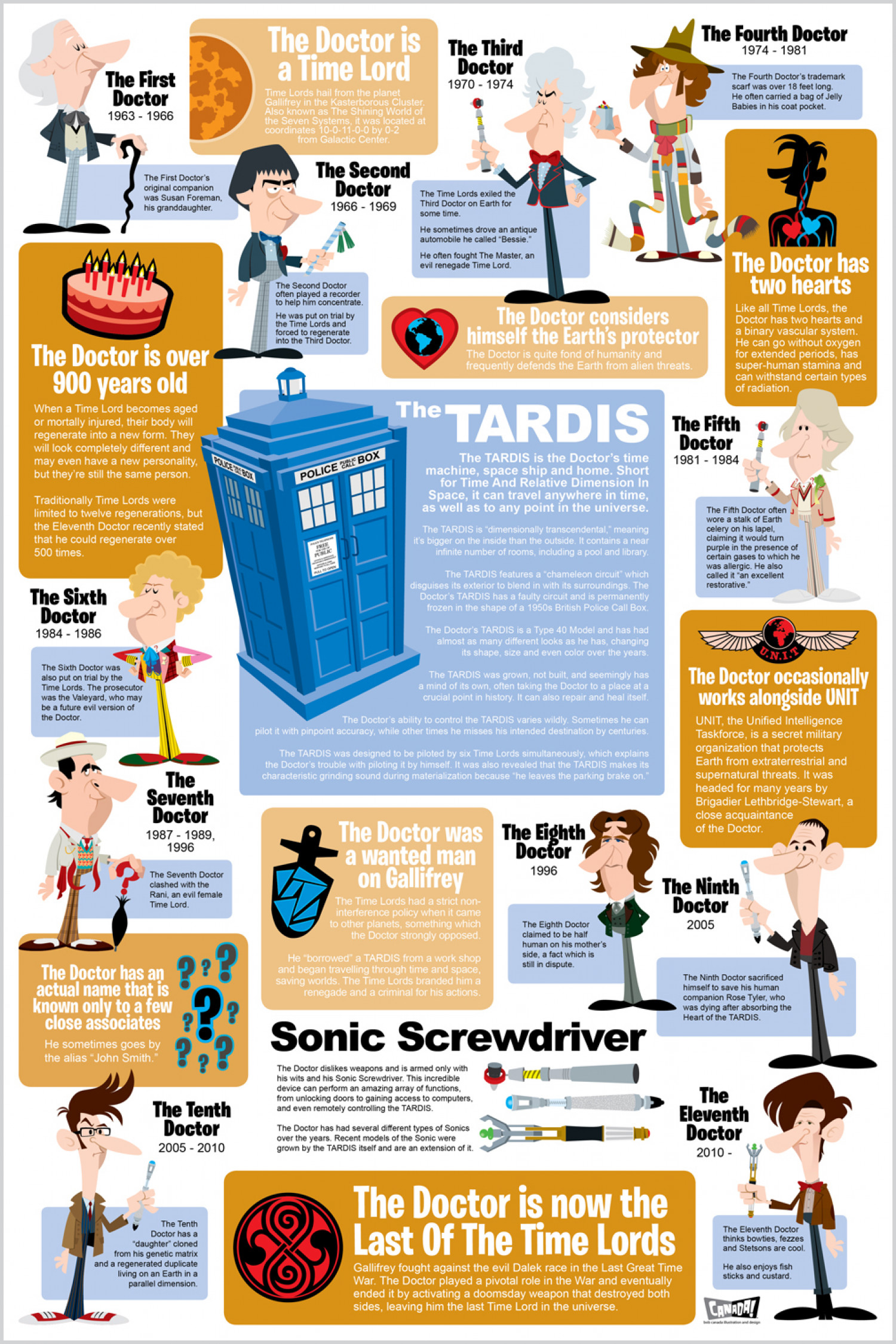 Doctor Who Infographic