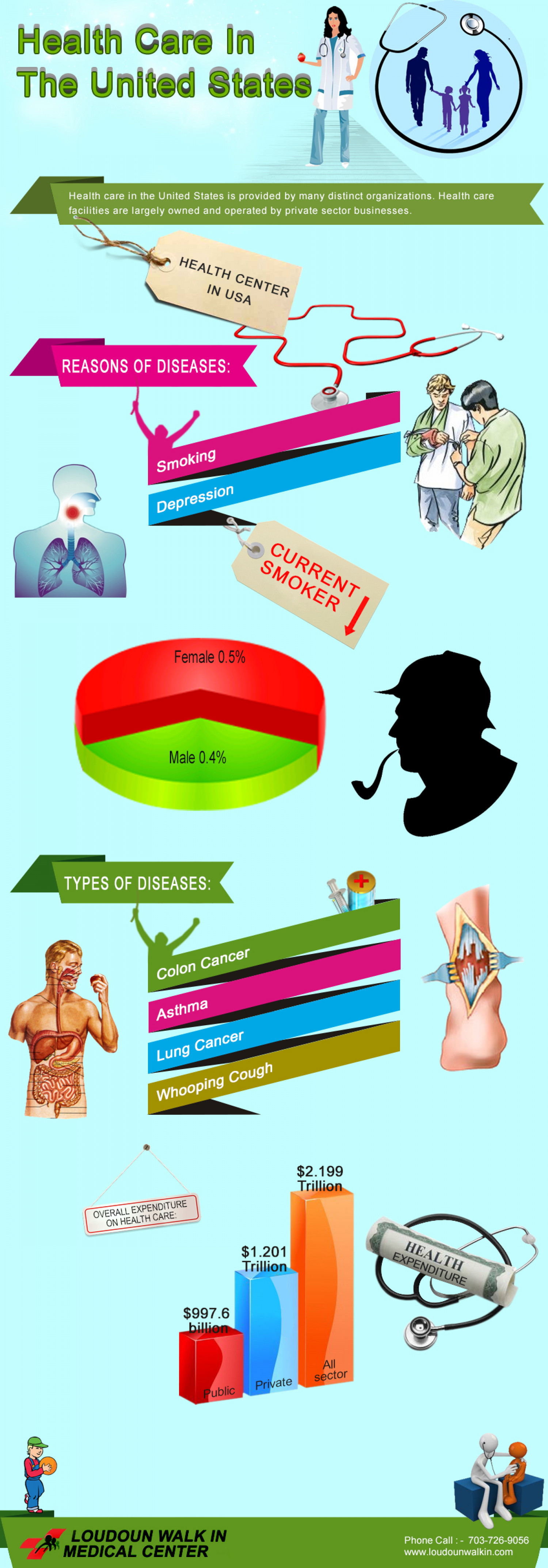 doctors ashburn Infographic