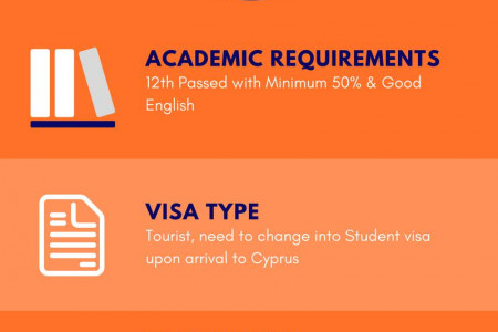 Document Checklist for Cyprus For Studies Infographic