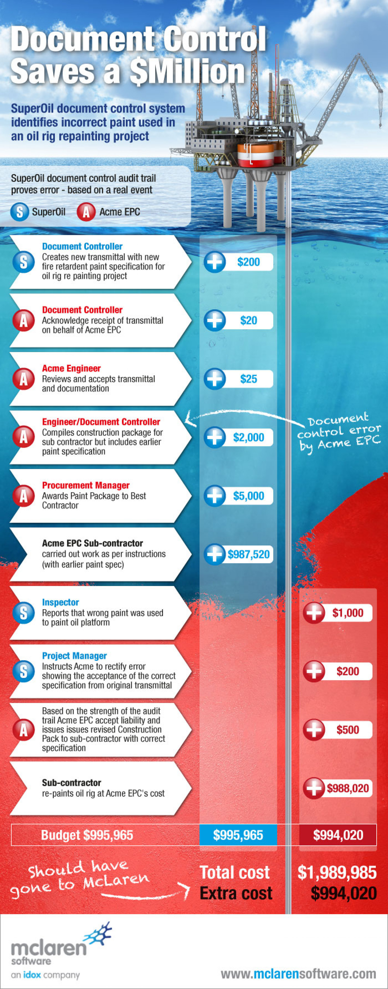 Document Control Saves a Million Infographic