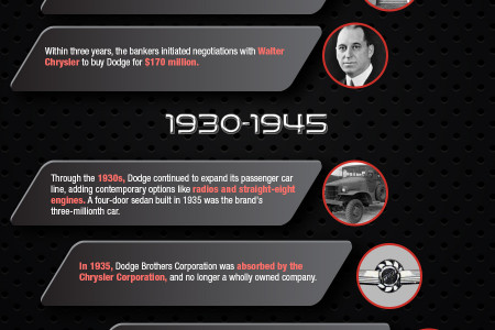 Dodge Celebrates its 100th Birthday! Infographic