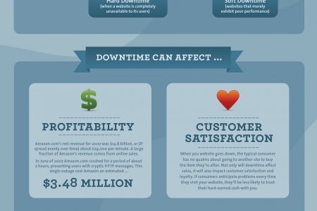 Dodging The Fail Whale: A Downtime Survival Guide  Infographic