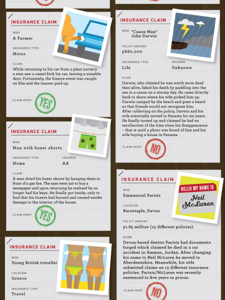 Dodgy insurance claims Infographic