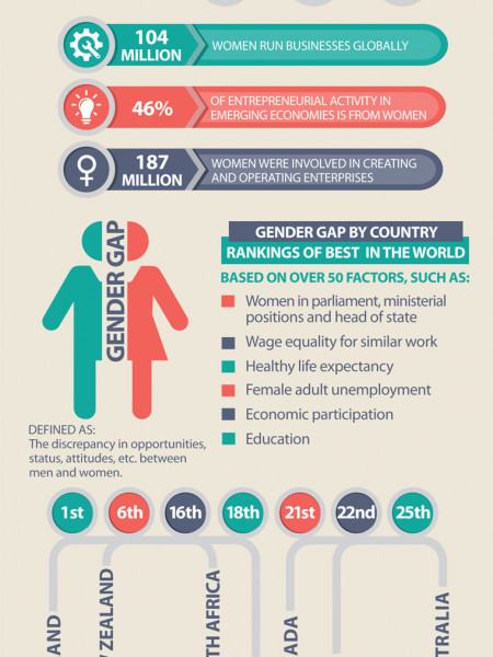 Does a Glass Ceiling Exist in 2013? Infographic