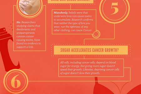 Does Coffee Cause Cancer? and other Myths Infographic