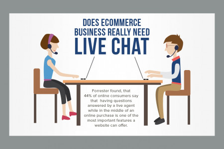 Does Ecommerce Business Really Need Live Chat? Statistics Infographic