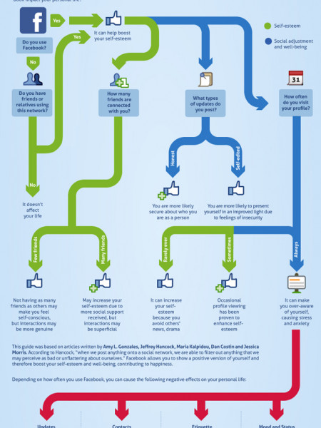 Does Facebook Hurt Relationships?  Infographic