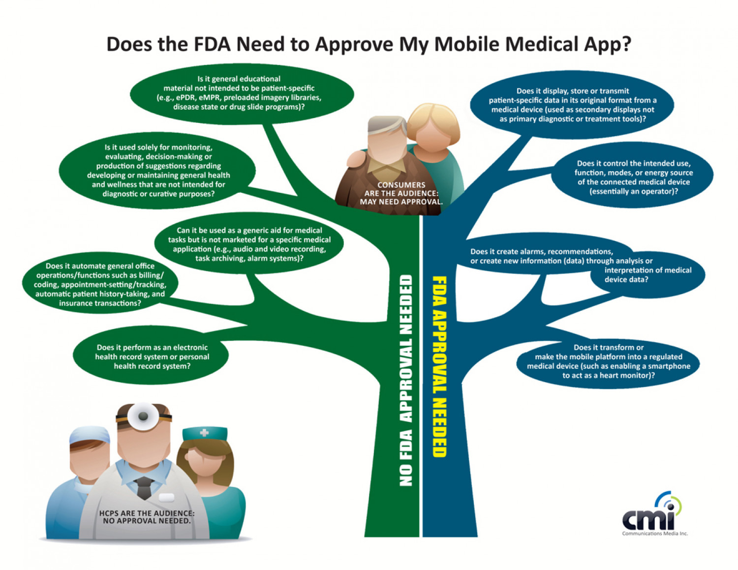 Does FDA Need to Approve My Mobile Medical App? Infographic