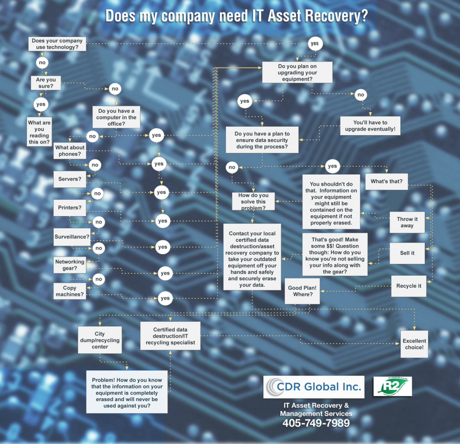 Does My Company Need IT Asset Recovery? Infographic