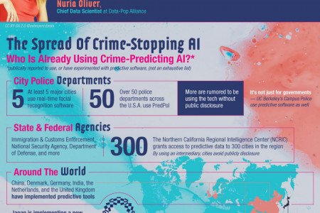 Does Predictive Policing Work? Infographic
