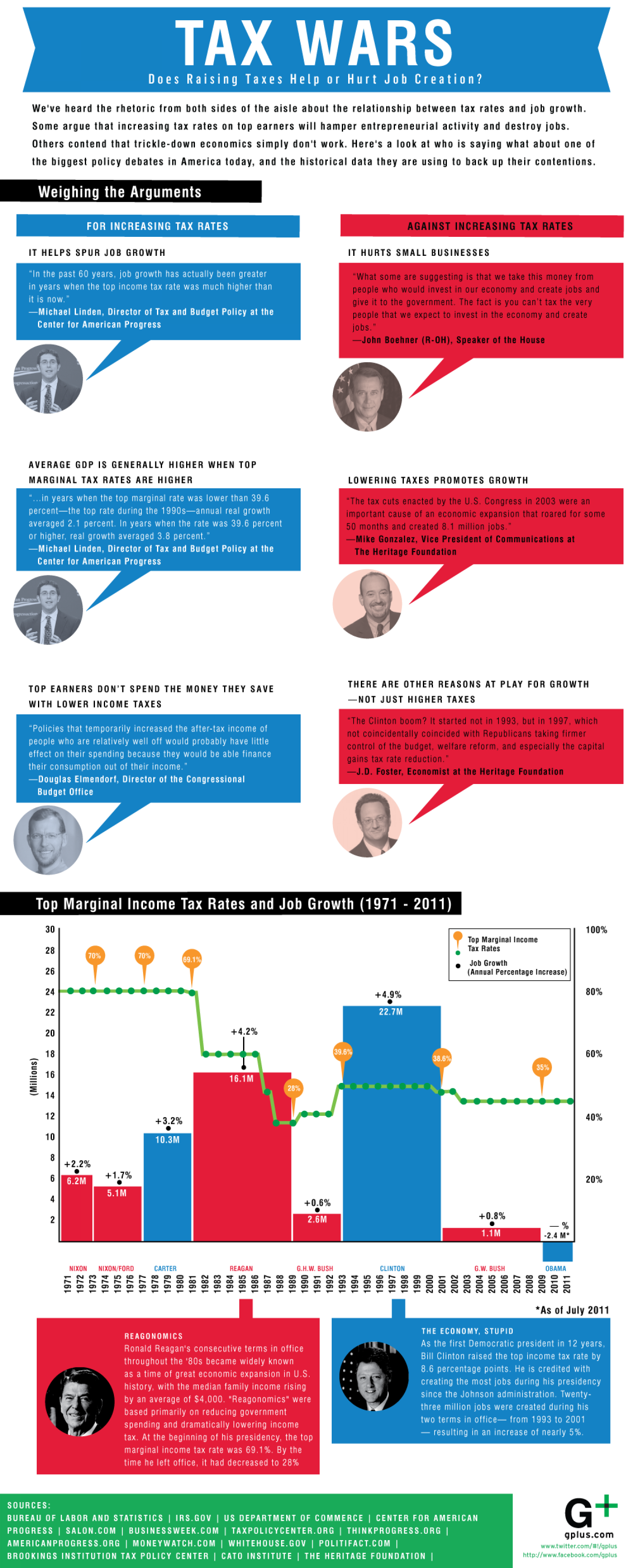 Does Raising Taxes Help or Hurt Job Creation? Infographic