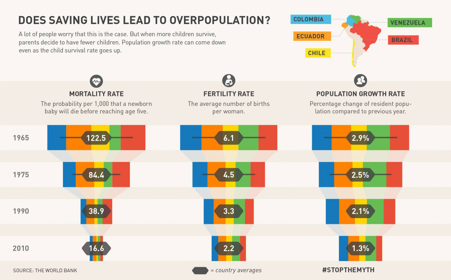 Does saving lives lead to overpopulation? Infographic