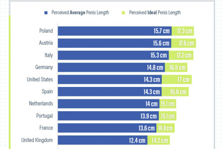 Does size matter? Ideal vs. average penis length Infographic