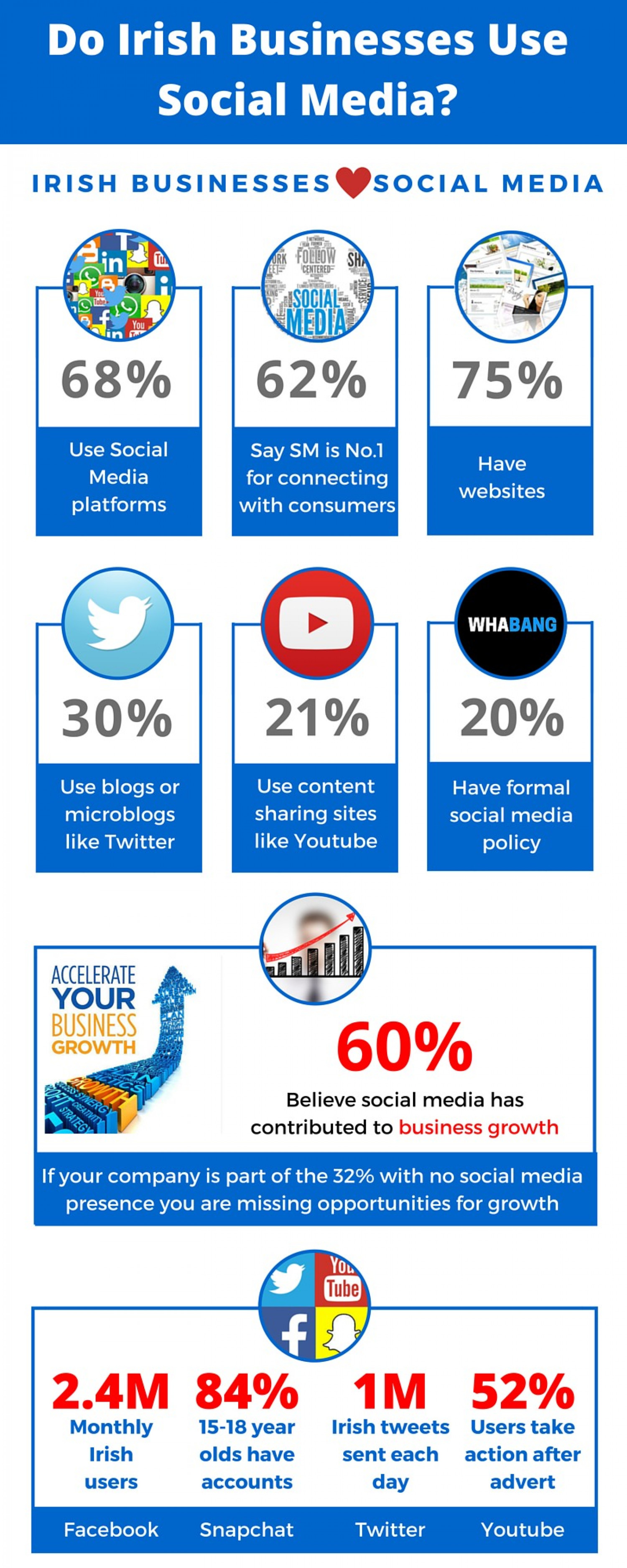 Does social media contribute to business growth? Infographic