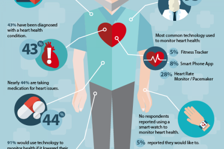 Does Tech Help Seniors Stay Heart-Healthy? Infographic