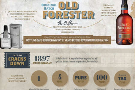 Does Your Bourbon Contain Rattlesnake Heads? Infographic
