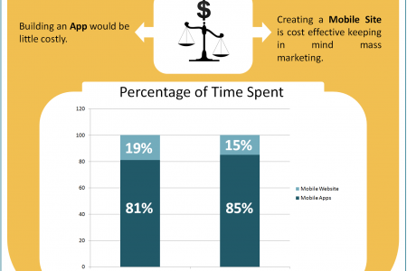 Does Your Business Needs  Mobile App Or Mobile Website Infographic