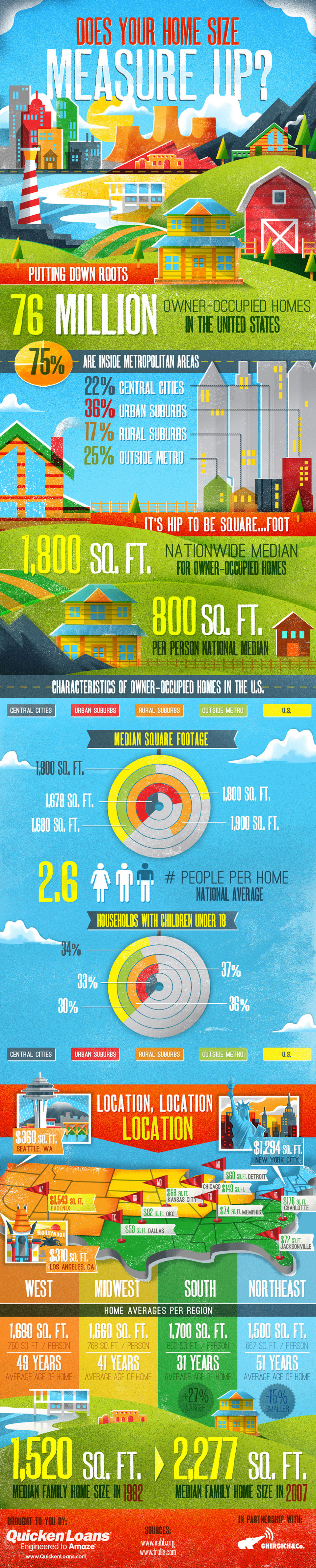 Does Your Home Size Measure Up? Infographic