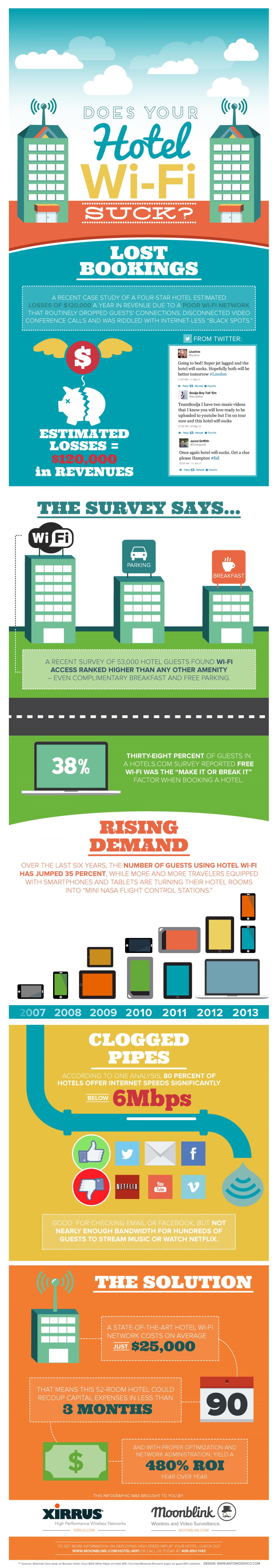 Does Your Hotel WiFi Suck? Infographic