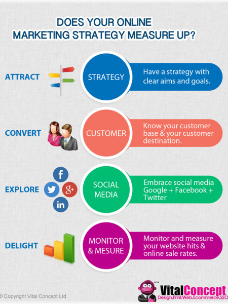 Does your online marketing strategy measure up? Infographic