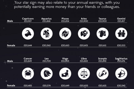 Does Your Star Sign Influence Your Working Life? Infographic