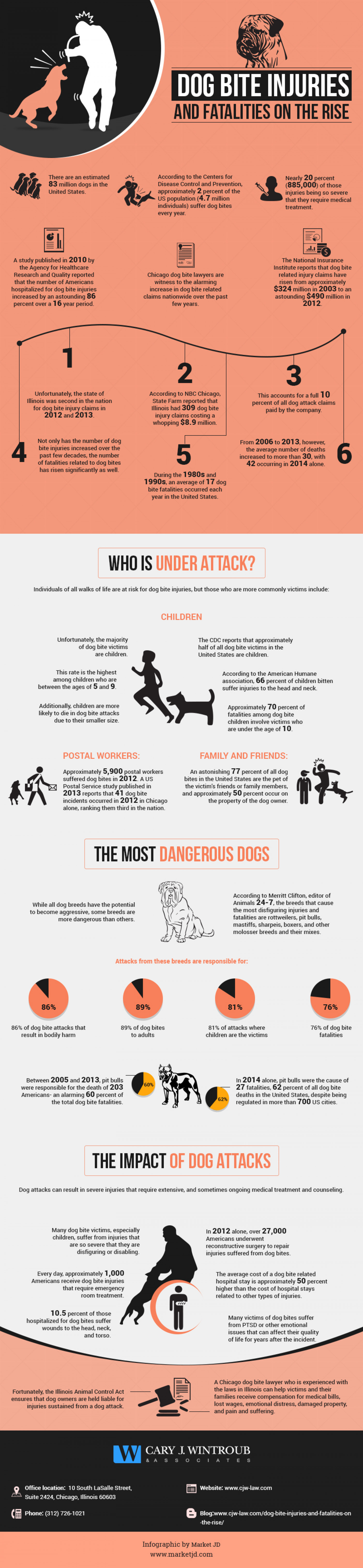 Dog Bite Injuries and Fatalities on the Rise Infographic