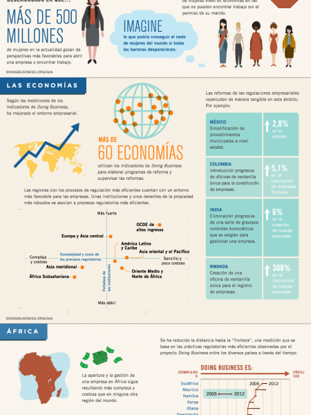 Doing Business - Cada Vez Mas Facil En Todo El Mundo Infographic
