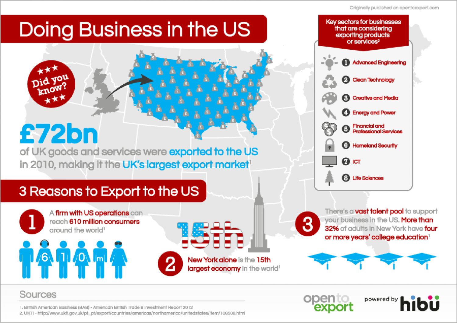 Doing Business in the US Infographic