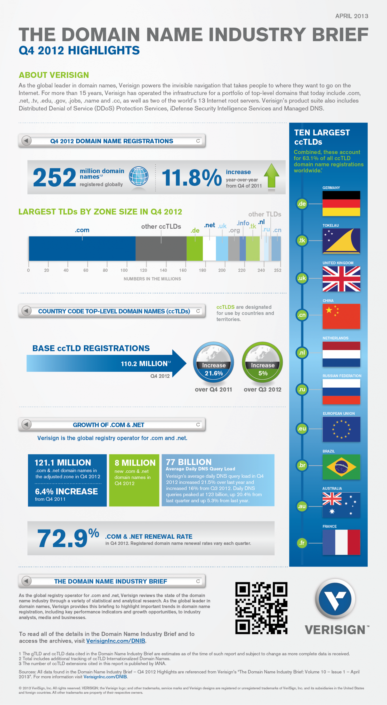 Domain Name Industry Brief, Q4 2012 Infographic
