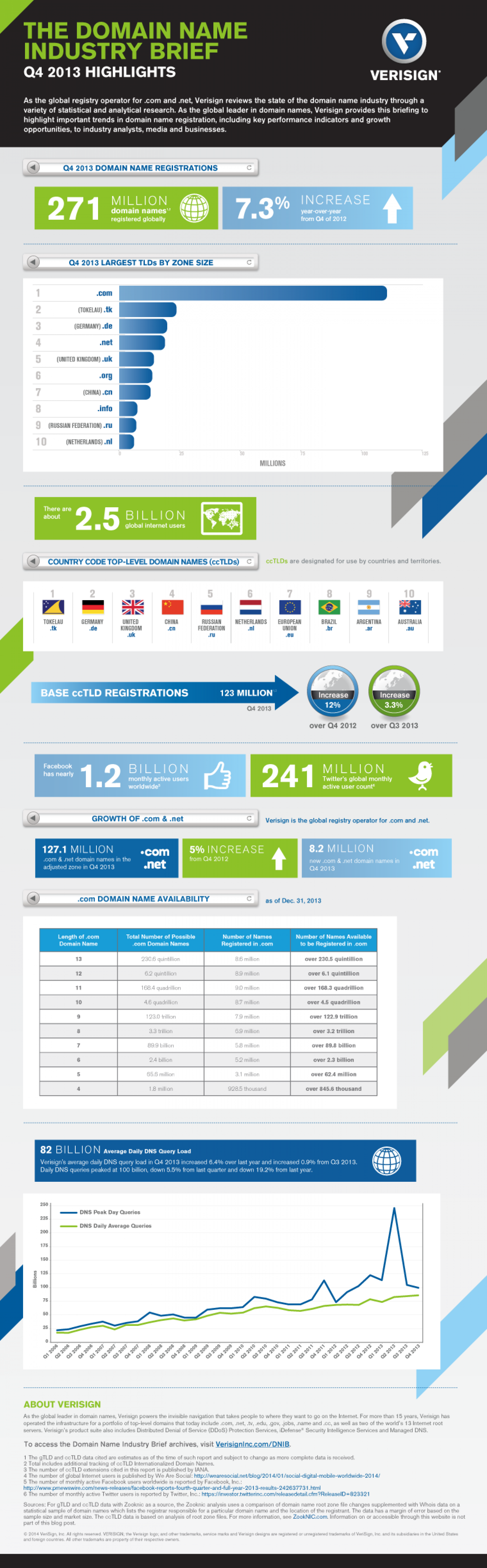 Domain Name Industry Brief: Q4/2013 Infographic