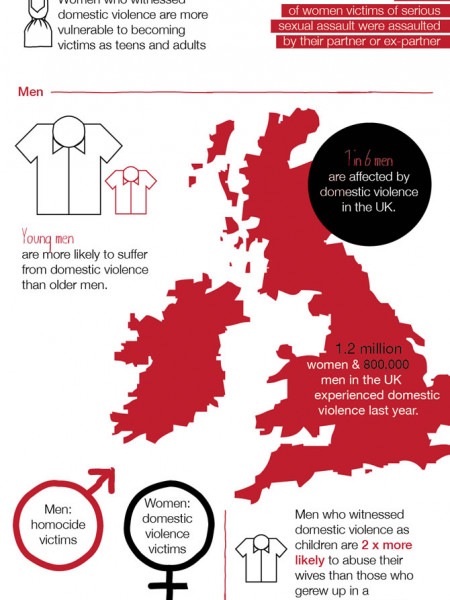 Domestic Violence - Who Is Affected? Infographic