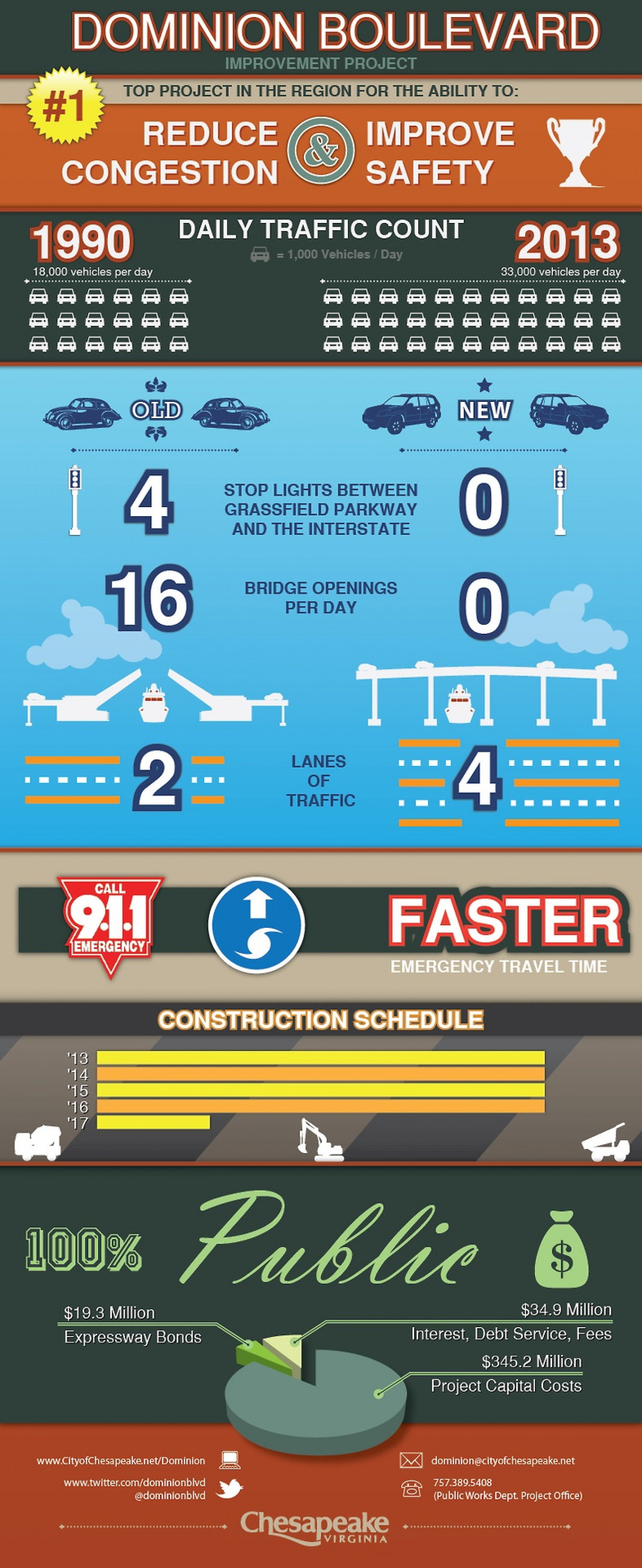 Dominion Blvd Improvements Infographic