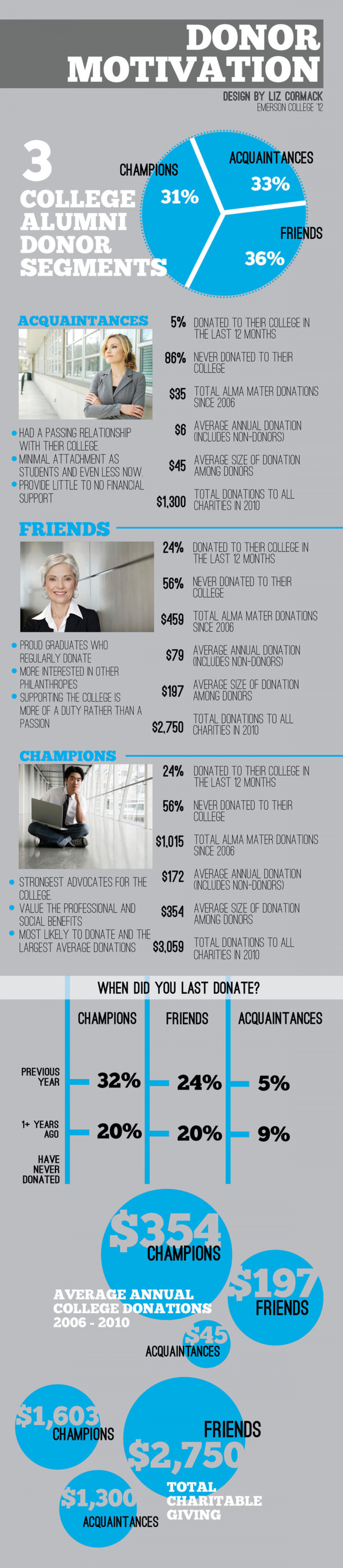 Donor Motivation Infographic