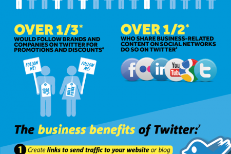 Don't Be a Twit: Tweet Your Customers! Infographic