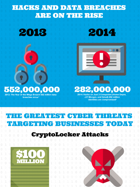 Don't Be Hacked: Malicious Threats are on the Rise Infographic