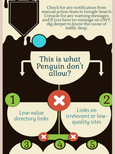 Don't drop your brand, recover your website from Google manual penalty Infographic