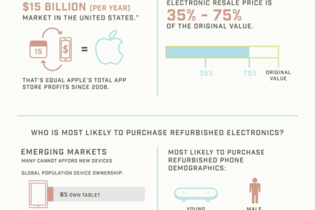 Don't Get Burned on Retail Returns Infographic