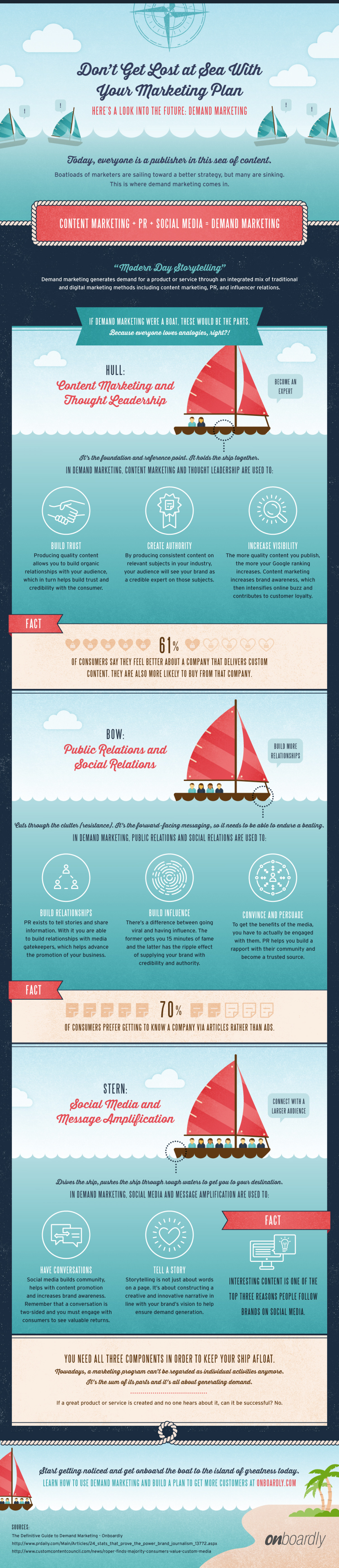 Don't Get Lost at Sea With Your Marketing Plan Infographic