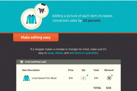 Don't Go Breaking My Heart: Why 68% Abandon Their Virtual Carts Infographic