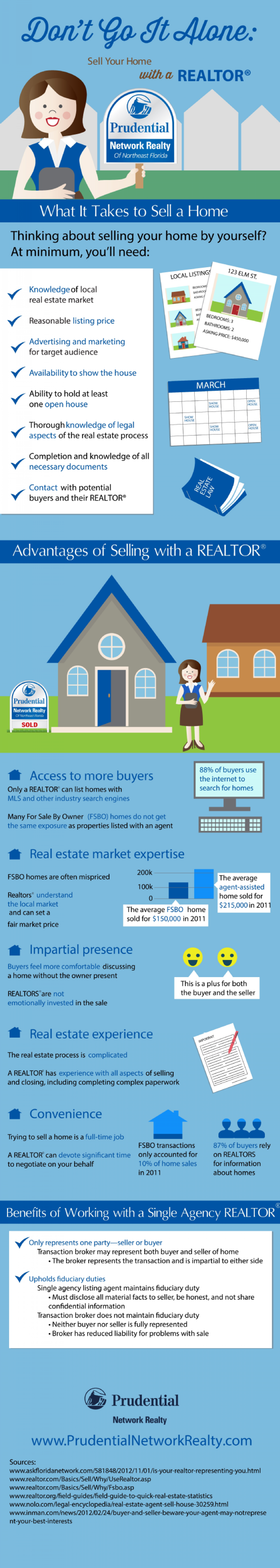 Don't Go It Alone: Sell Your Home With a Realtor Infographic