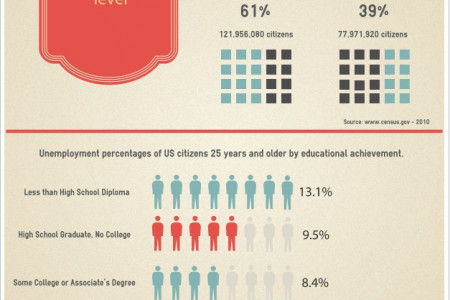 Don't Have a College Degree? Your Chances for Unemployment Have Just Doubled! Infographic