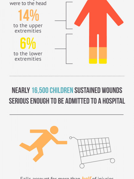 Shopping Cart Injuries: They're Nothing to Kid About Infographic