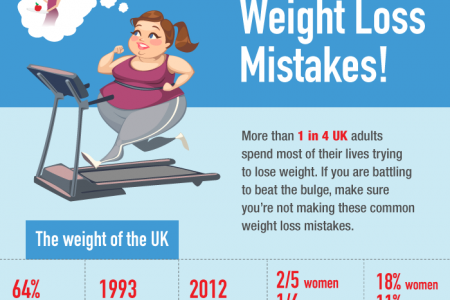 Don't Make These Weight Loss Mistakes! Infographic