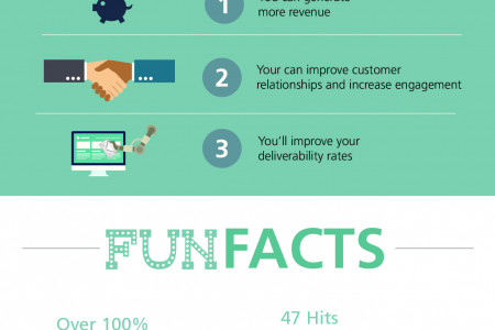 Don't Miss a Revenue Opportunity - Get the Most from Your Transactional Email Infographic
